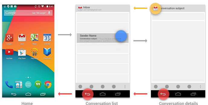 Diagram of back button use from Android Guidelines